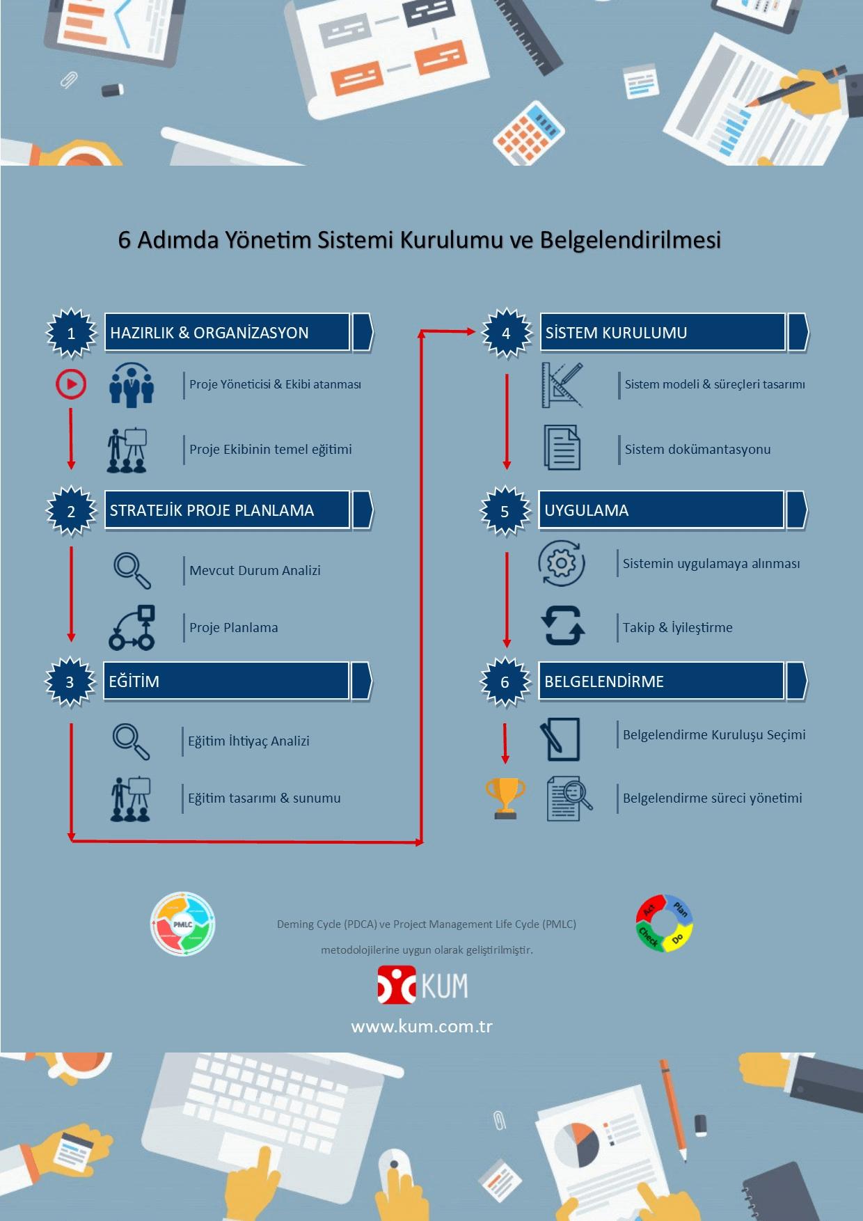 6 Adımda Yönetim Sistemi Kurulumu ve Belgelendirmesi
